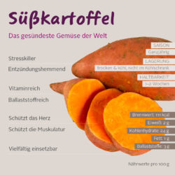 Infografik suesskartoffel DE-